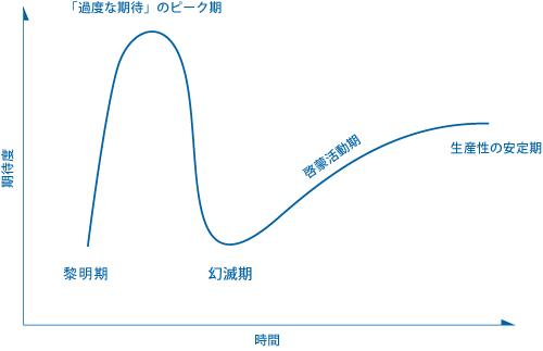hype_cycle_002