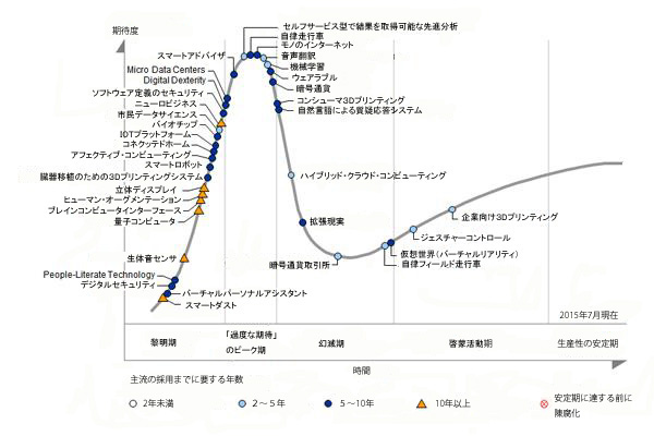 hype_cycle_011