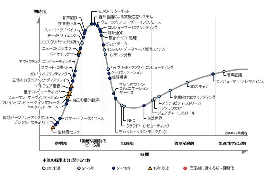 hype_cycle_2014_1