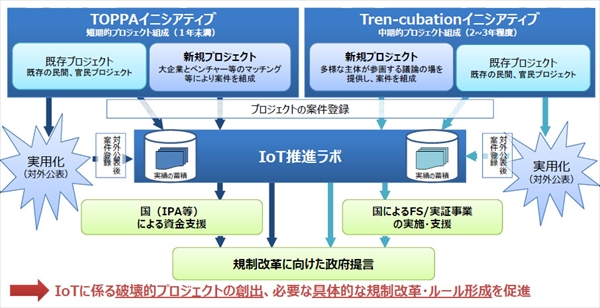 iot_acceleration_lab_003_R