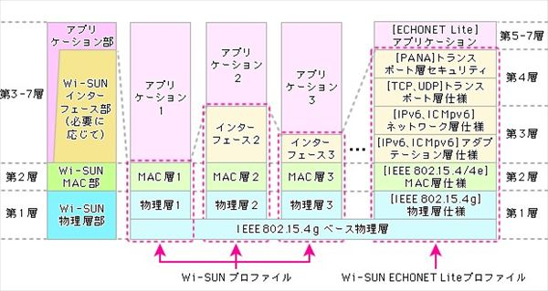 wi-sun-field-area-network_006_R