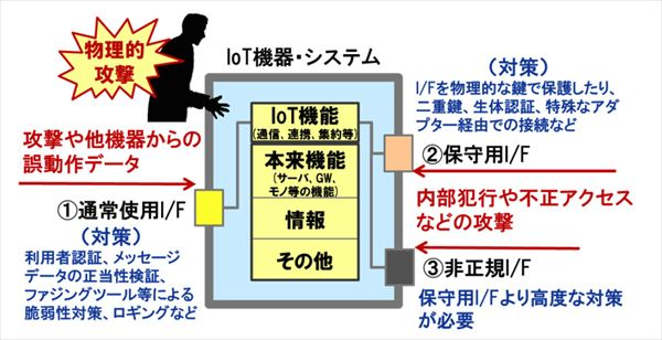 iot_guidelines_002_R