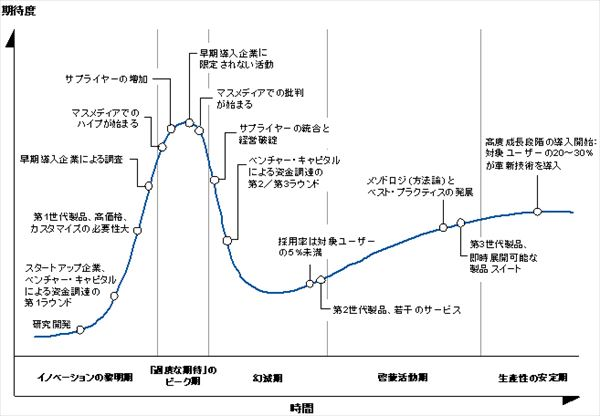 hype_cycle_001_R