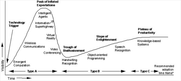 hype_cycle_1995_R