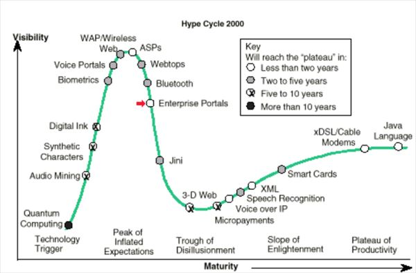hype_cycle_2000_R