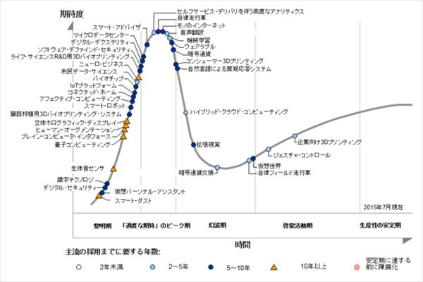 hype_cycle_2015_R