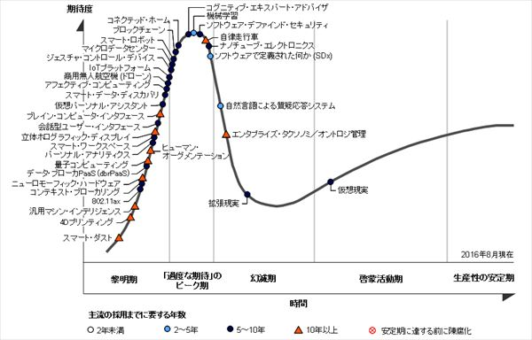 hype_cycle_2016_R