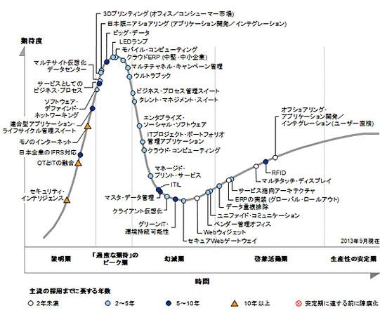 hype_cycle2013japan_001