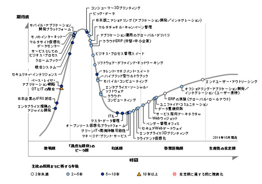 hype_cycle2014japan_001