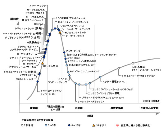 hype_cycle2015japan_001