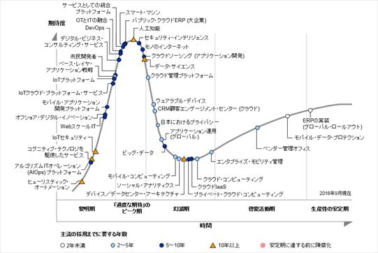 hype_cycle2016japan_001_r