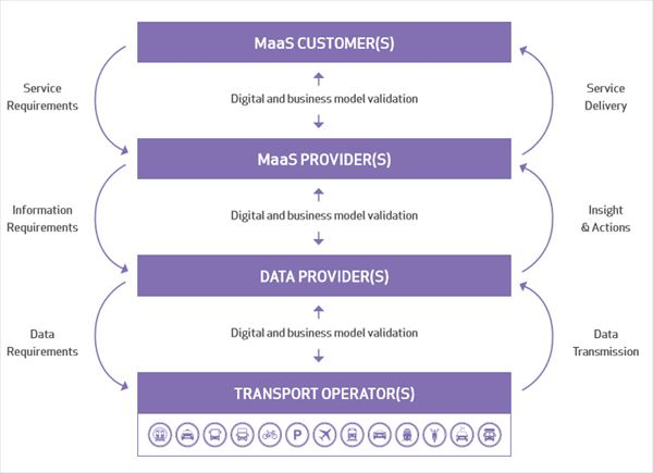 maas_value_chain_001_R